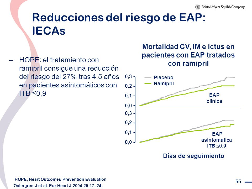 Reducciones del riesgo de EAP: IECAs
