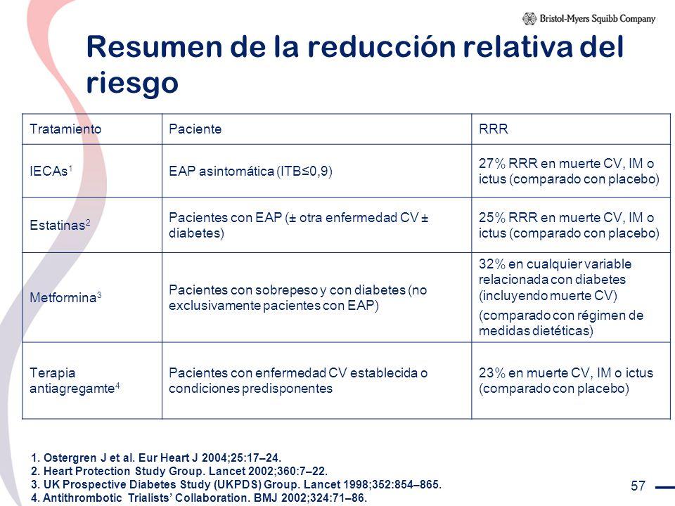 Resumen de la reducción relativa del riesgo