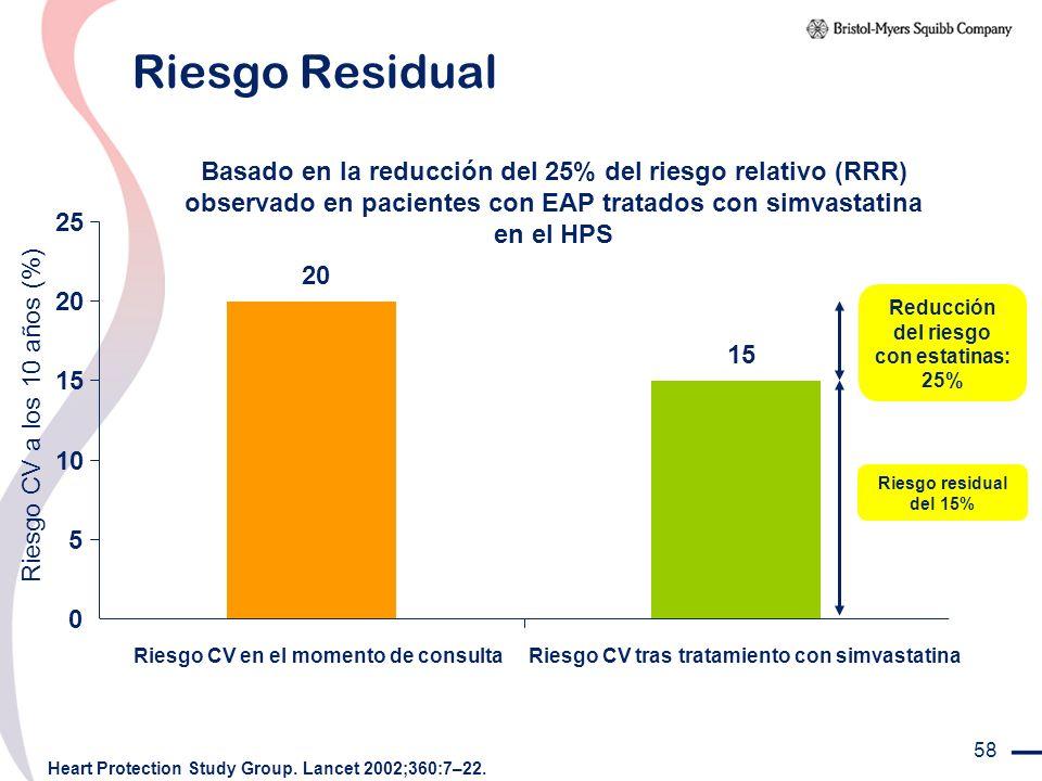 Riesgo Residual Basado en la reducción del 25% del riesgo relativo (RRR) observado en pacientes con EAP tratados con simvastatina en el HPS.