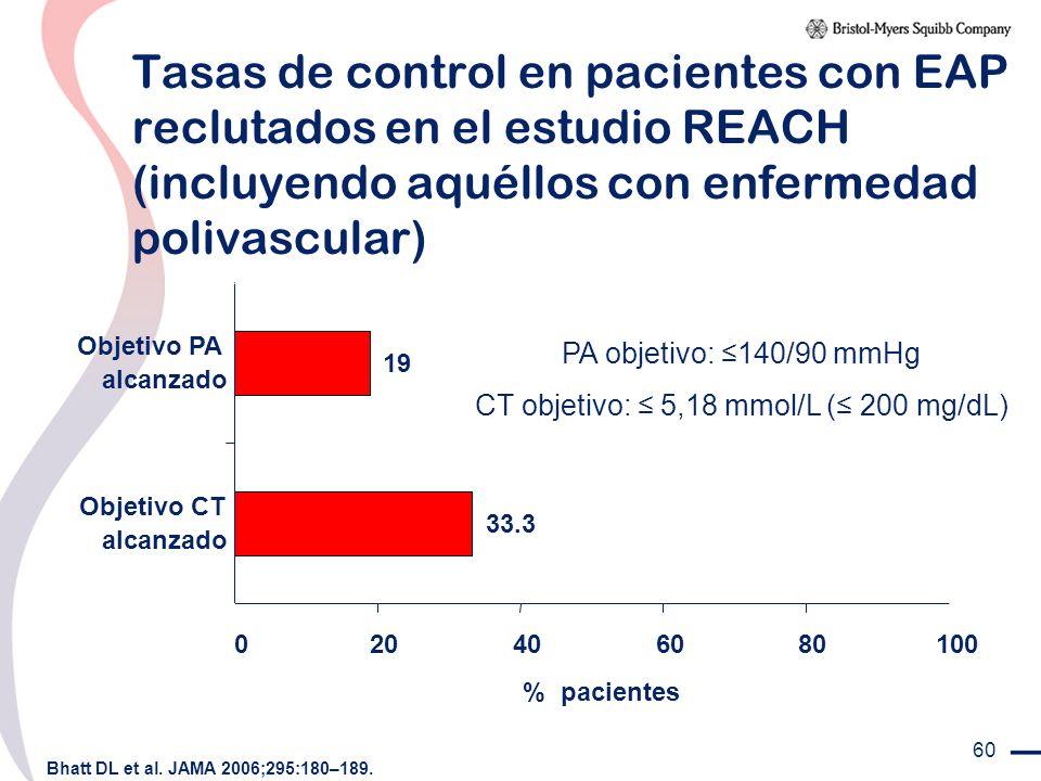 CT objetivo: ≤ 5,18 mmol/L (≤ 200 mg/dL)