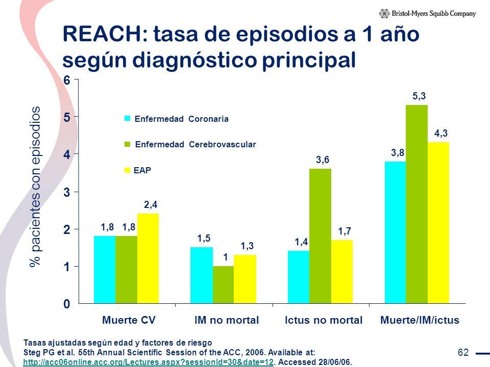 REACH: tasa de episodios a 1 año según diagnóstico principal