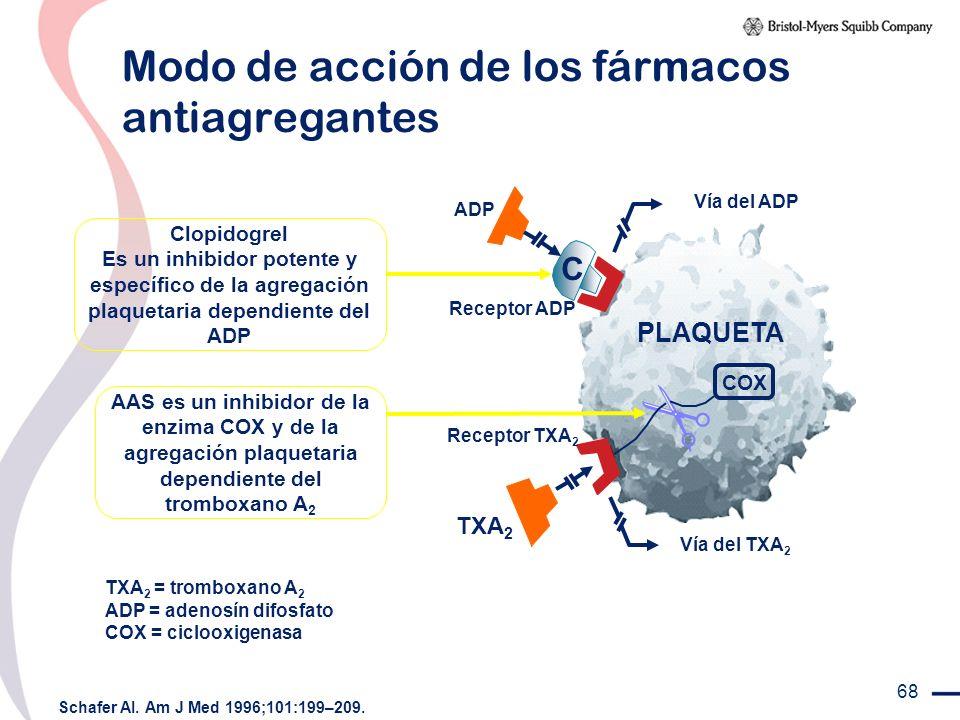 Modo de acción de los fármacos antiagregantes