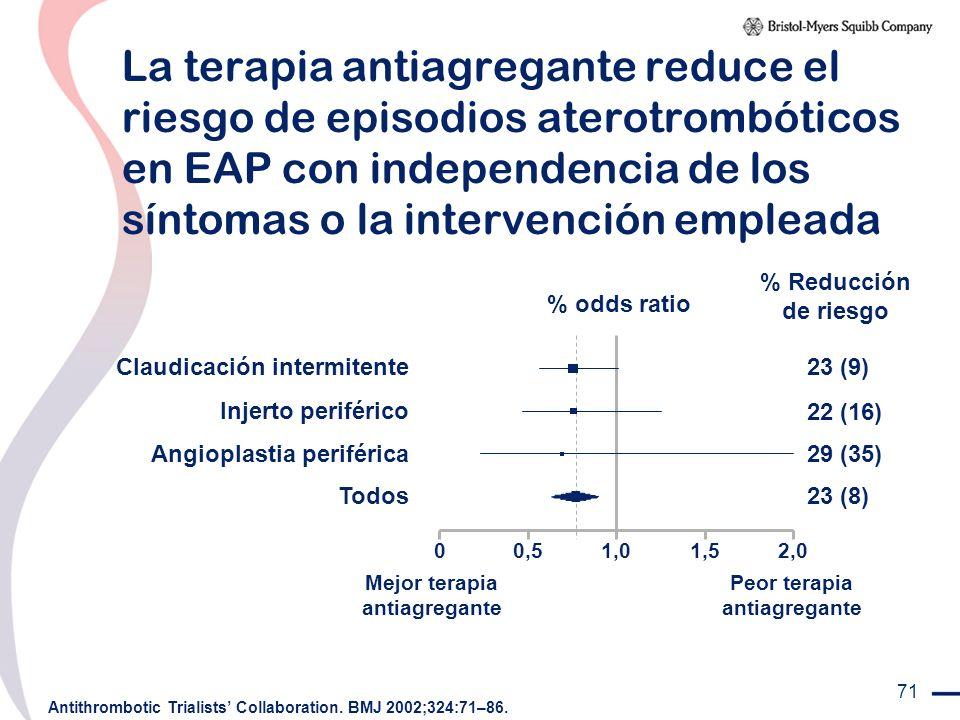 Mejor terapia antiagregante Peor terapia antiagregante