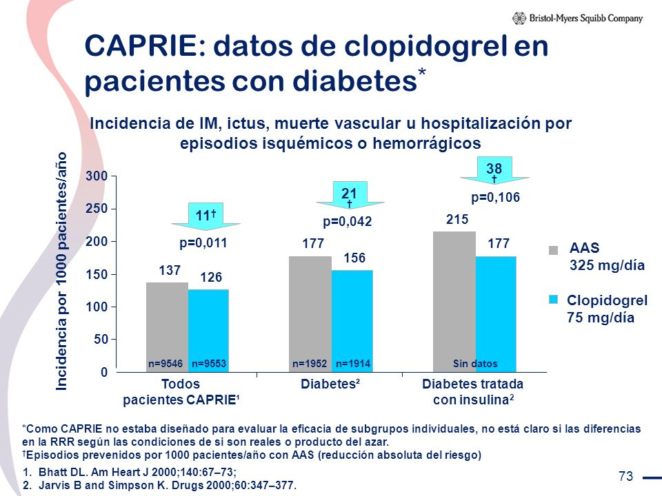 CAPRIE: datos de clopidogrel en pacientes con diabetes*