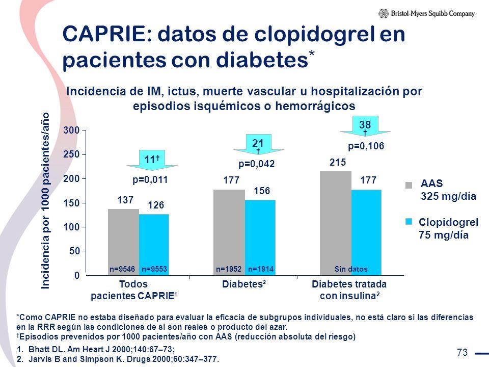 CAPRIE: datos de clopidogrel en pacientes con diabetes*