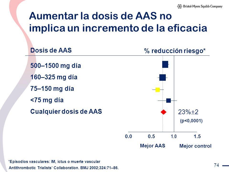 Aumentar la dosis de AAS no implica un incremento de la eficacia