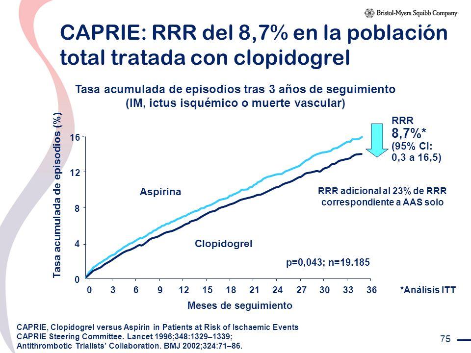 CAPRIE: RRR del 8,7% en la población total tratada con clopidogrel
