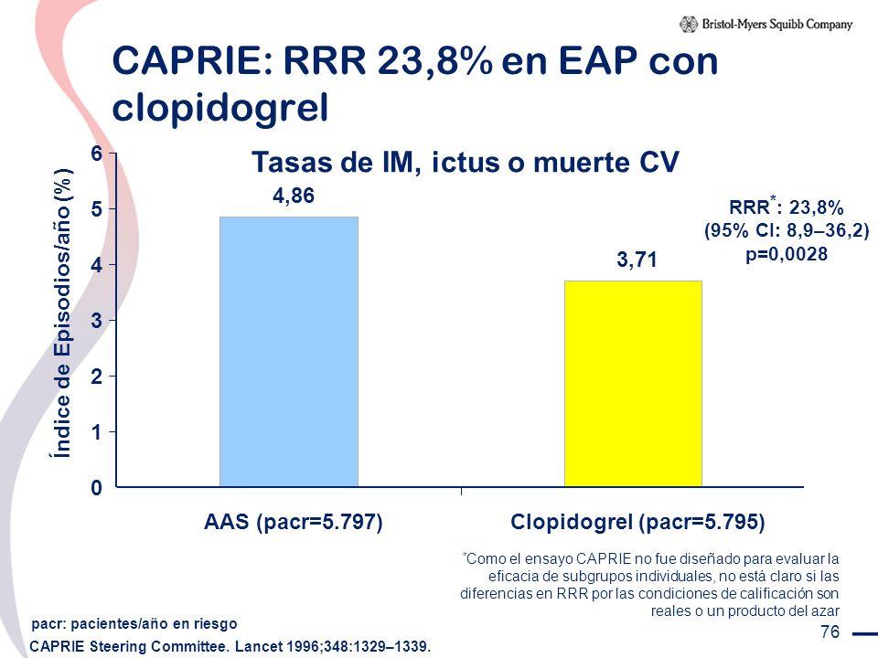 CAPRIE: RRR 23,8% en EAP con clopidogrel