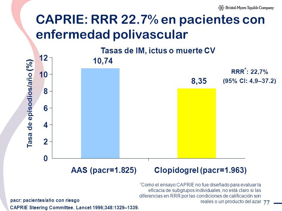 CAPRIE: RRR 22.7% en pacientes con enfermedad polivascular