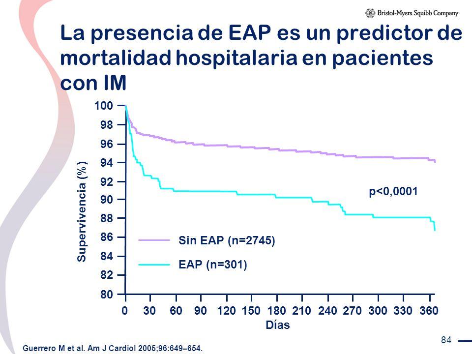 La presencia de EAP es un predictor de mortalidad hospitalaria en pacientes con IM