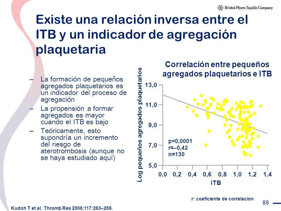 Existe una relación inversa entre el ITB y un indicador de agregación plaquetaria