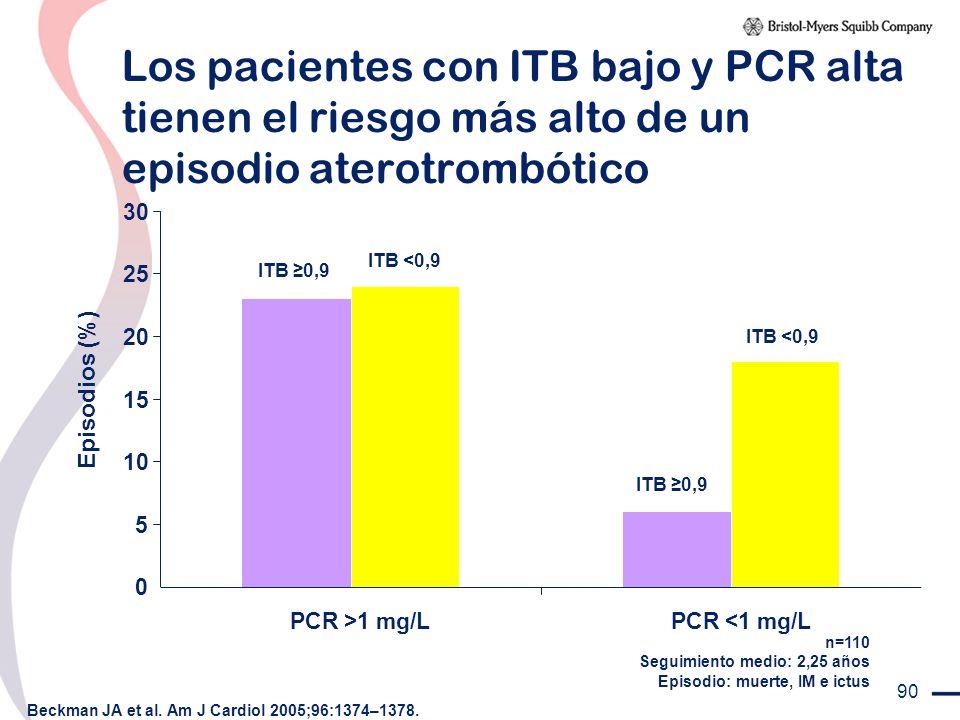 Los pacientes con ITB bajo y PCR alta tienen el riesgo más alto de un episodio aterotrombótico