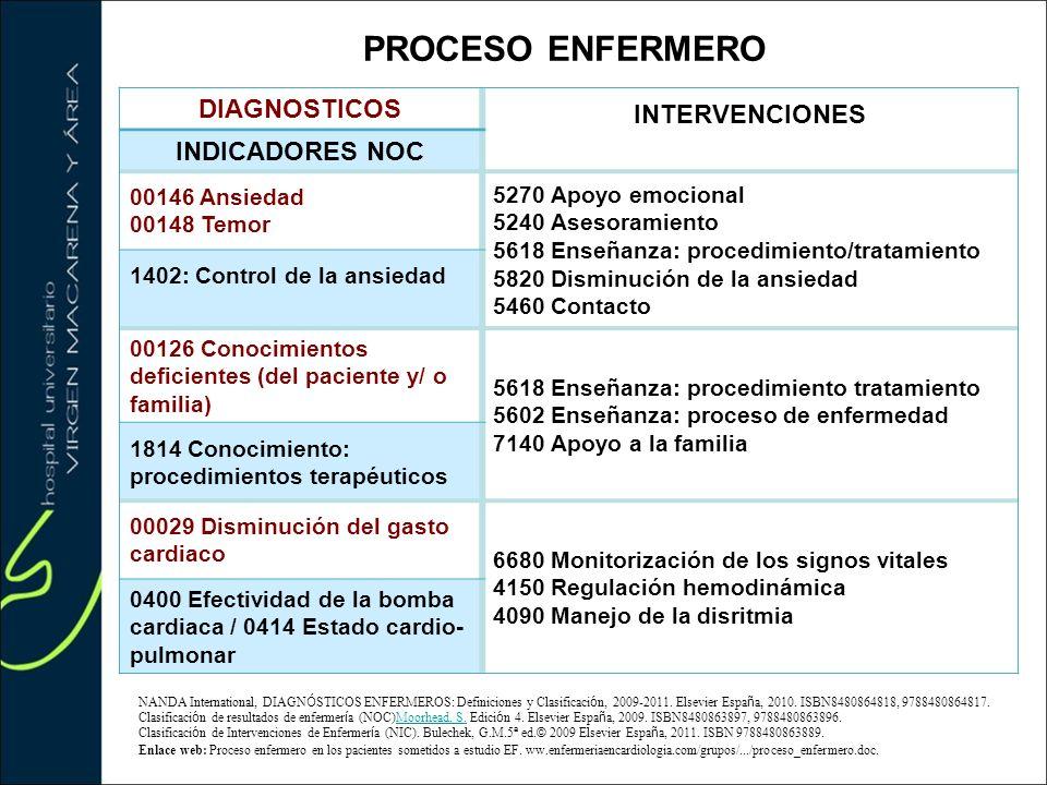PROCESO ENFERMERO INTERVENCIONES DIAGNOSTICOS INDICADORES NOC