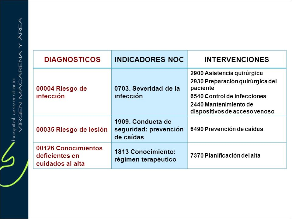 DIAGNOSTICOS INDICADORES NOC INTERVENCIONES