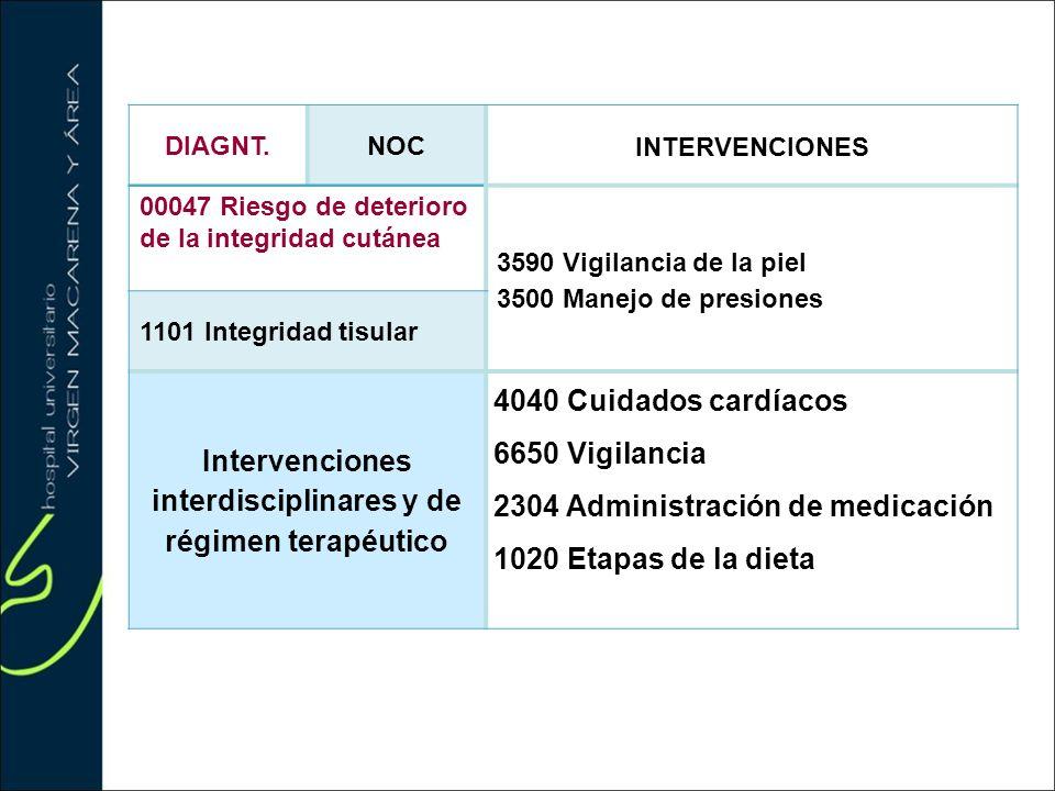 Intervenciones interdisciplinares y de régimen terapéutico