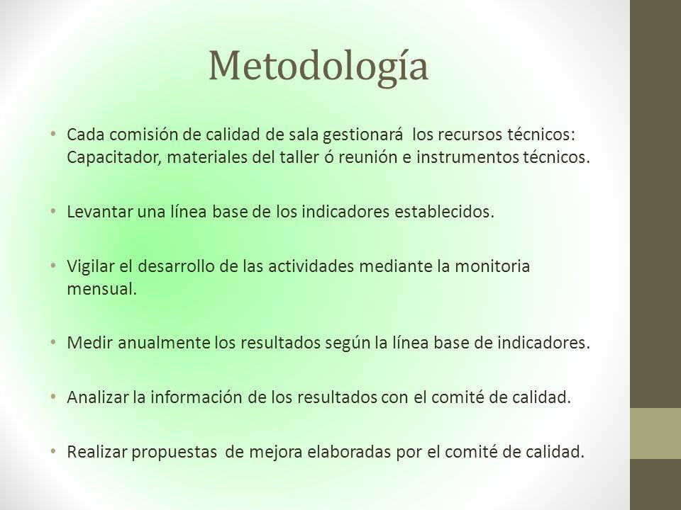 Metodología Cada comisión de calidad de sala gestionará los recursos técnicos: Capacitador, materiales del taller ó reunión e instrumentos técnicos.