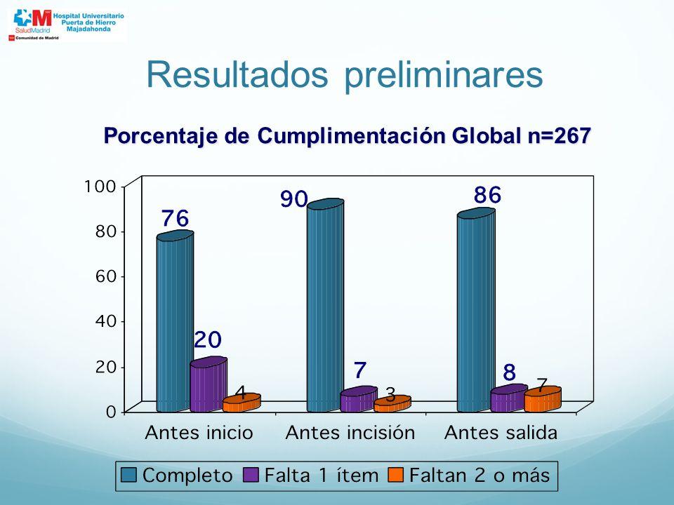 Porcentaje de Cumplimentación Global n=267