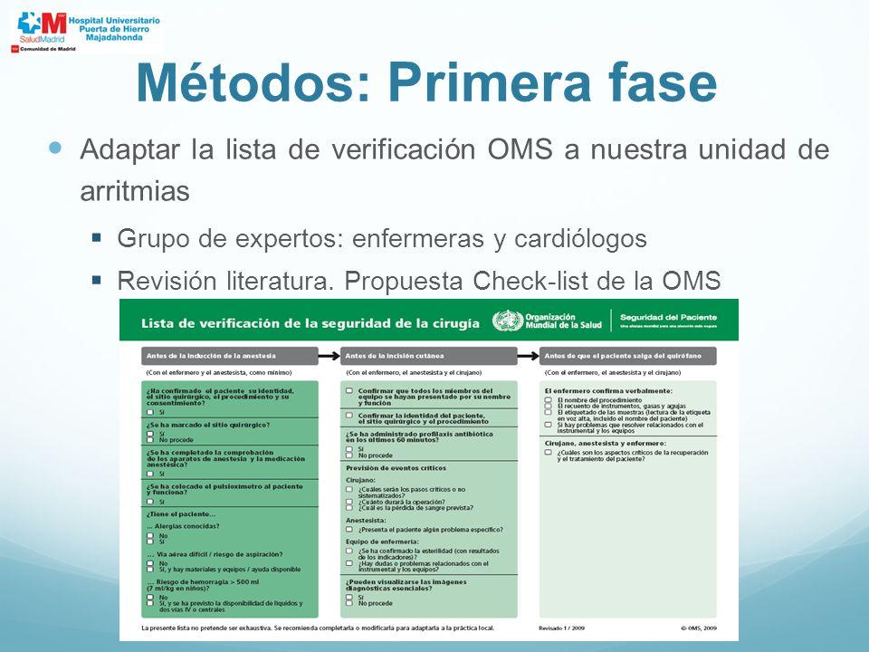 Métodos: Primera fase Adaptar la lista de verificación OMS a nuestra unidad de arritmias. Grupo de expertos: enfermeras y cardiólogos.
