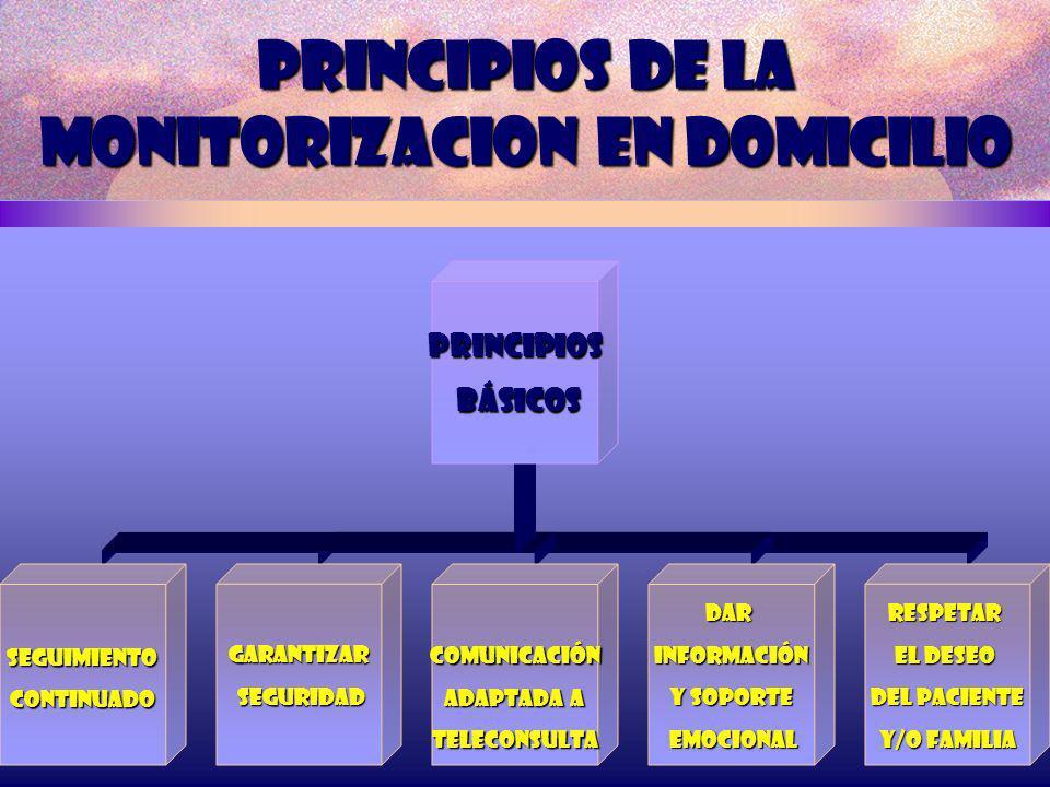 PRINCIPIOS DE LA MONITORIZACION EN DOMICILIO