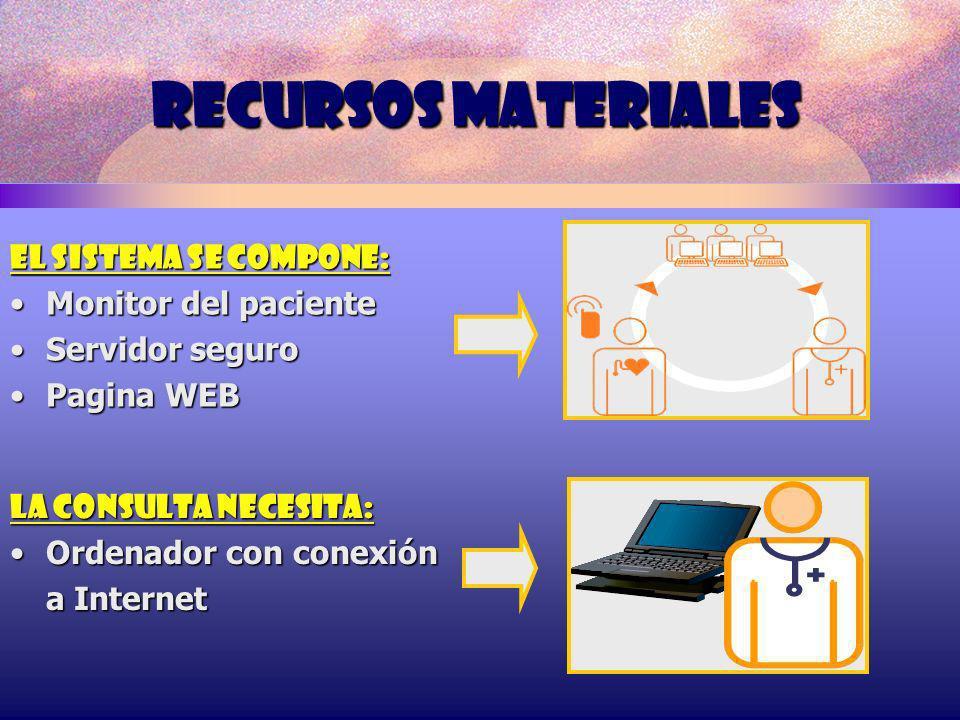 RECURSOS MATERIALES EL SISTEMA SE COMPONE: Monitor del paciente