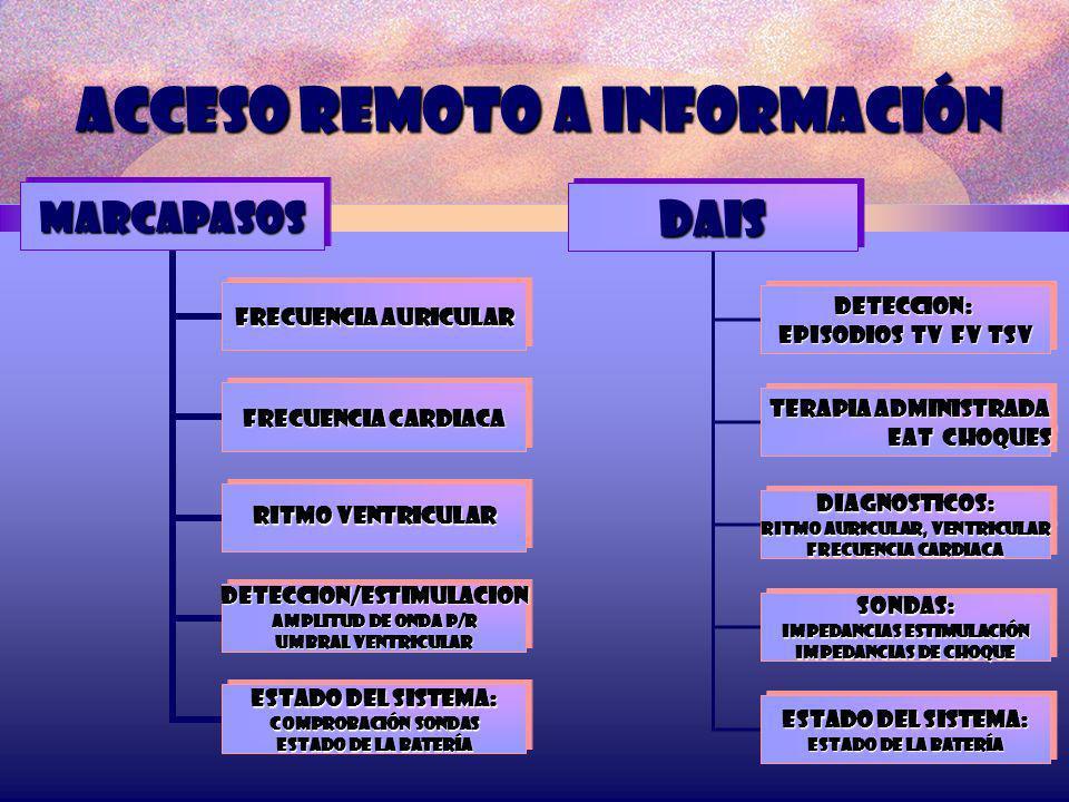 Acceso remoto a información