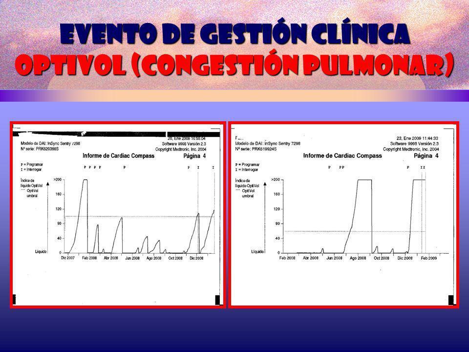 Evento de gestión clínica optivol (congestión pulmonar)
