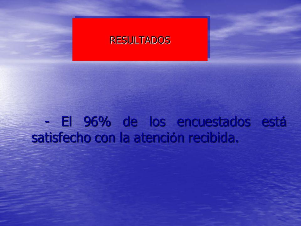- El 96% de los encuestados está satisfecho con la atención recibida.