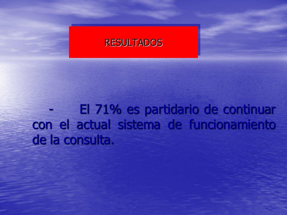 RESULTADOS - El 71% es partidario de continuar con el actual sistema de funcionamiento de la consulta.