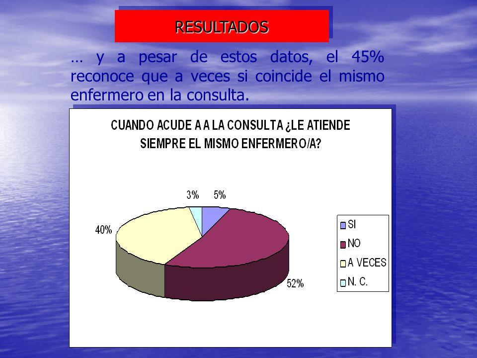 RESULTADOS … y a pesar de estos datos, el 45% reconoce que a veces si coincide el mismo enfermero en la consulta.