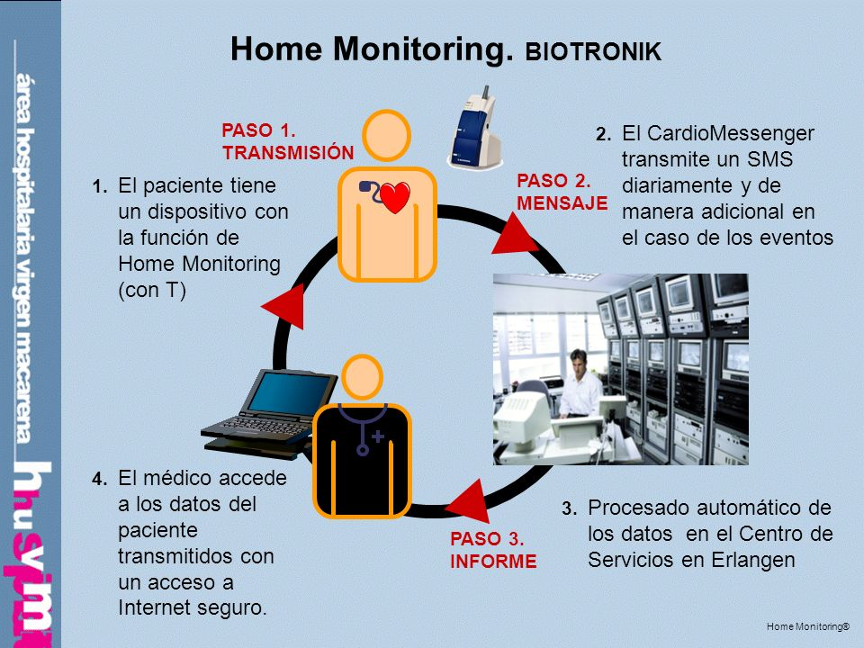 Home Monitoring. BIOTRONIK