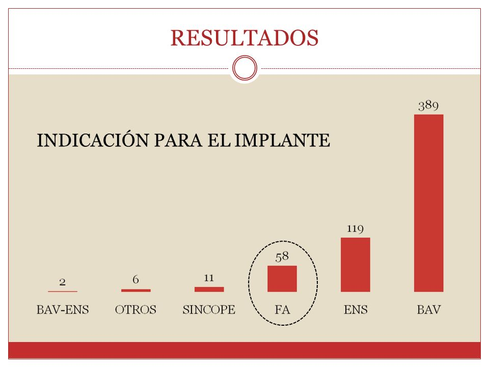 INDICACIÓN PARA EL IMPLANTE