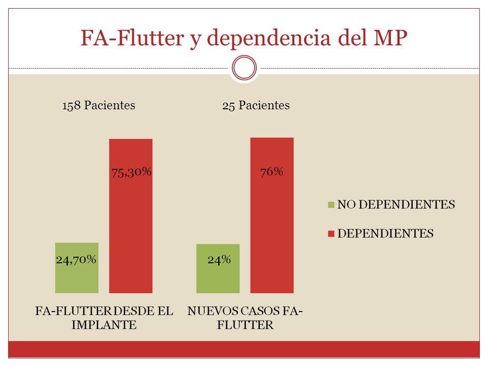 FA-Flutter y dependencia del MP