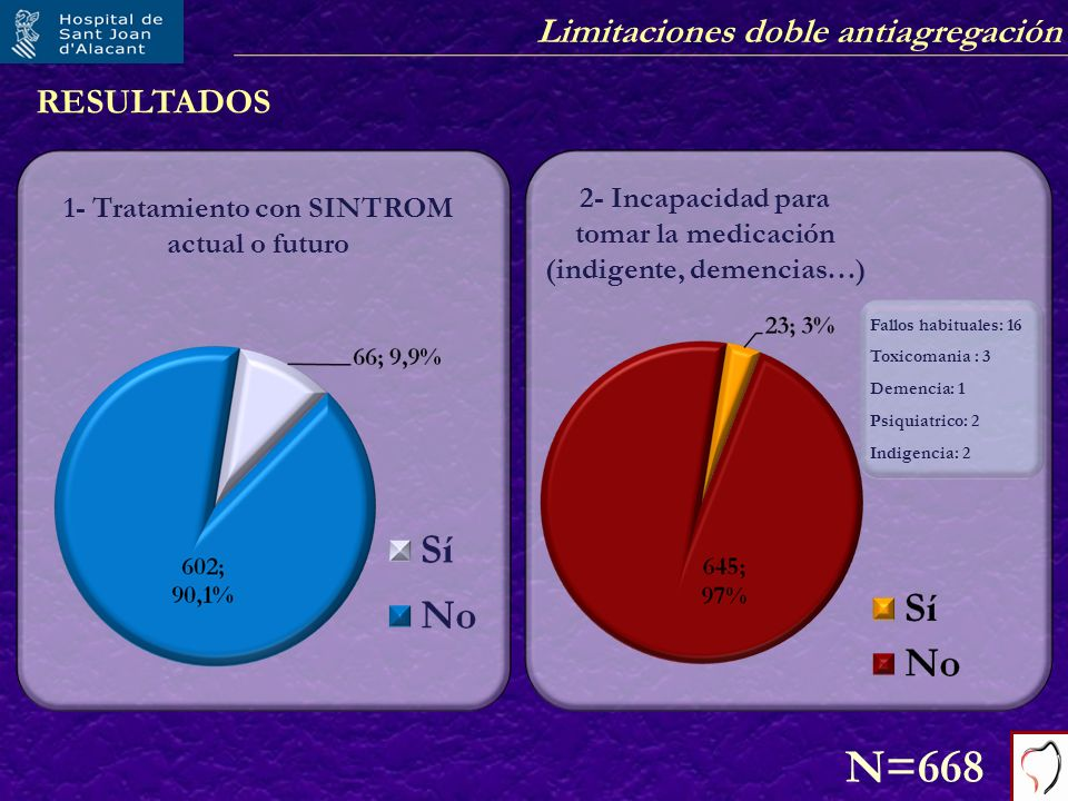 RESULTADOS2- Incapacidad para tomar la medicación (indigente, demencias…) 1- Tratamiento con SINTROM actual o futuro.