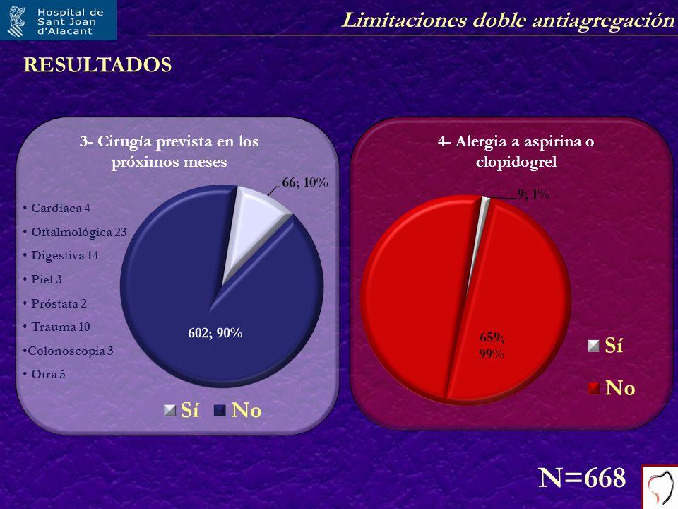 N=668 RESULTADOS 3- Cirugía prevista en los próximos meses