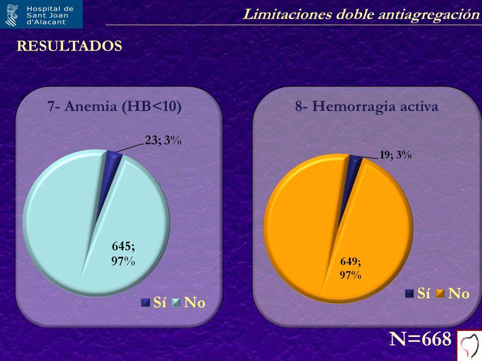 RESULTADOS 7- Anemia (HB<10) 8- Hemorragia activa N=668