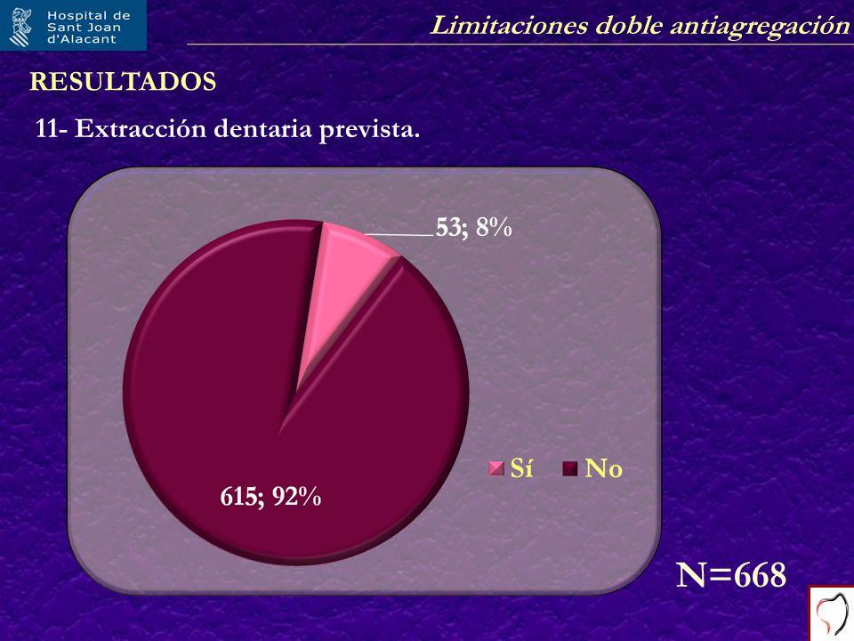 RESULTADOS 11- Extracción dentaria prevista. N=668