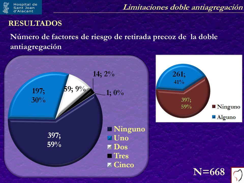 RESULTADOS Número de factores de riesgo de retirada precoz de la doble antiagregación N=668