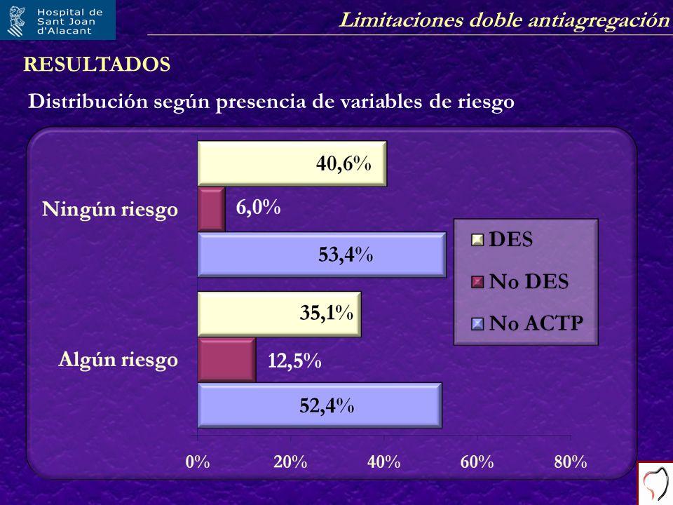 RESULTADOS Distribución según presencia de variables de riesgo