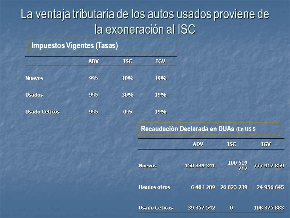 La ventaja tributaria de los autos usados proviene de la exoneración al ISC