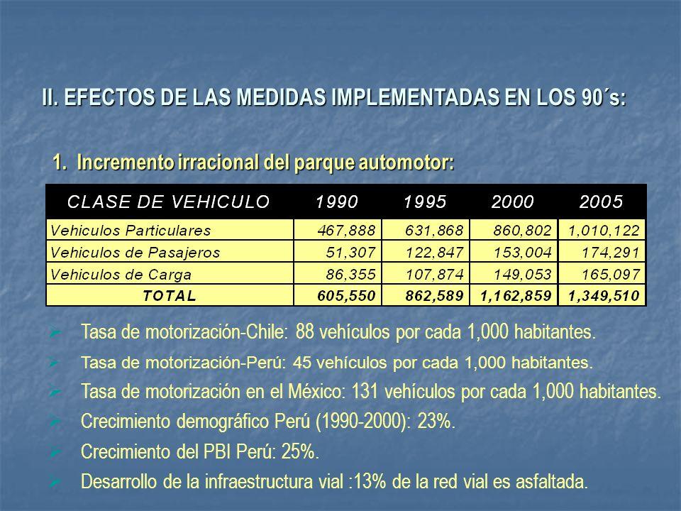 II. EFECTOS DE LAS MEDIDAS IMPLEMENTADAS EN LOS 90´s: