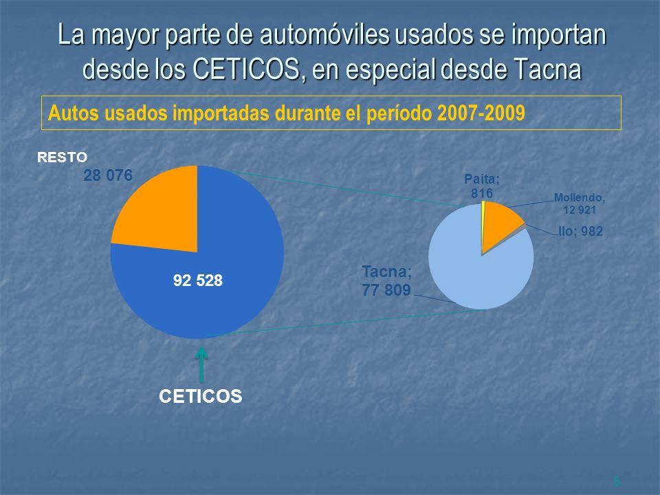 La mayor parte de automóviles usados se importan desde los CETICOS, en especial desde Tacna
