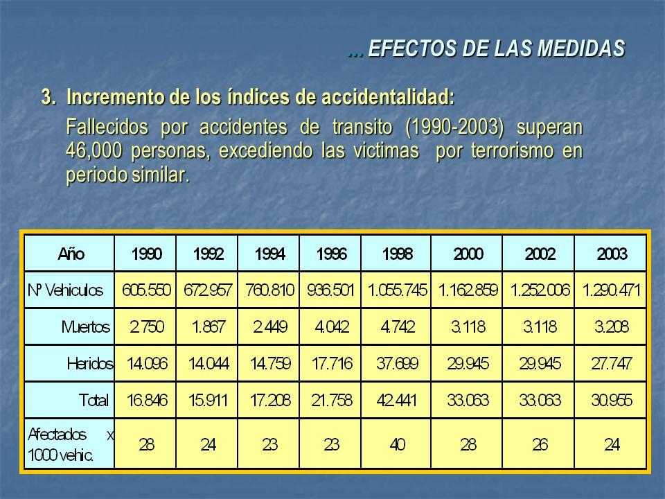 ... EFECTOS DE LAS MEDIDAS 3. Incremento de los índices de accidentalidad: