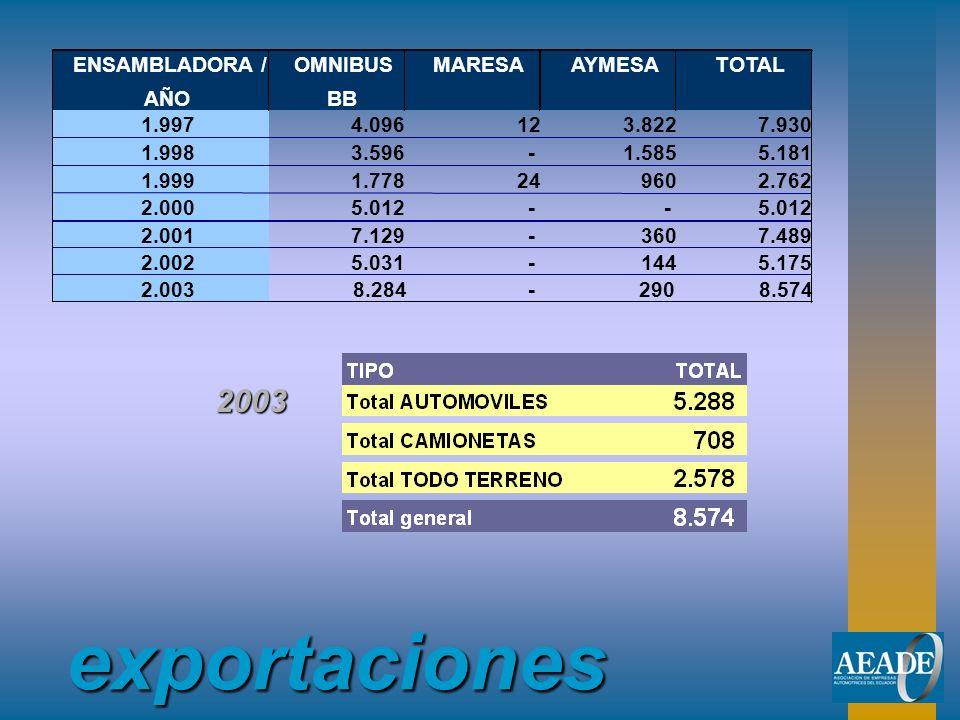 exportaciones 2003 ENSAMBLADORA / AÑO OMNIBUS BB MARESA AYMESA TOTAL