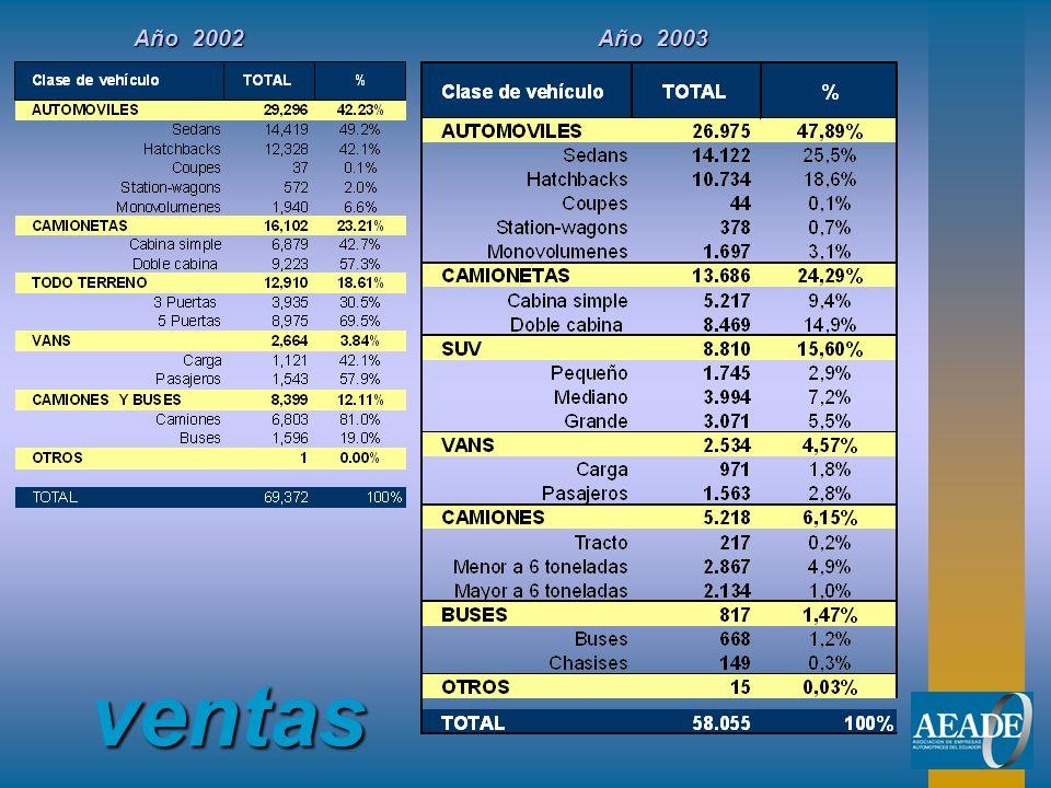 Año 2002 Año 2003 ventas