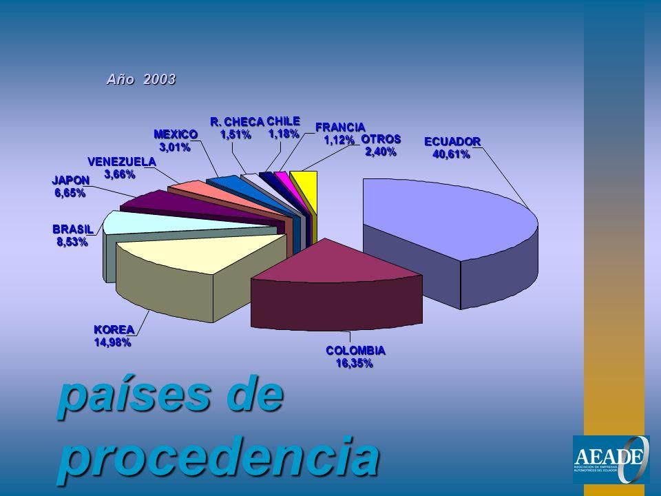 países de procedencia Año 2003 ECUADOR 40,61% COLOMBIA 16,35% KOREA