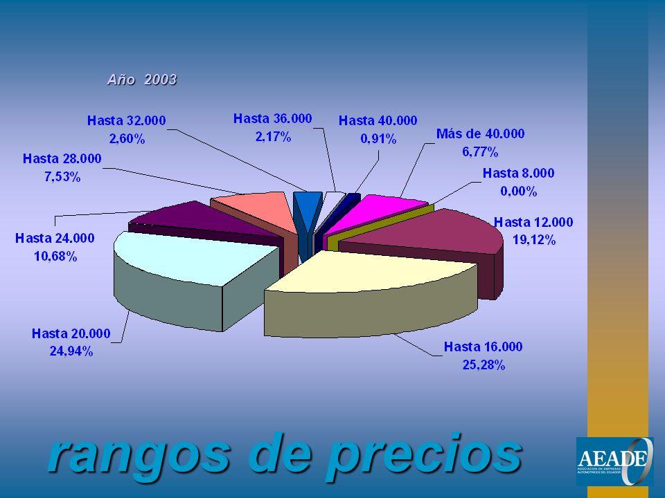 Año 2003 rangos de precios