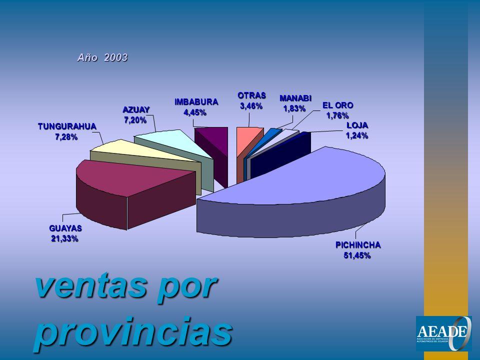 ventas por provincias Año 2003 OTRAS MANABI IMBABURA 3,46% EL ORO