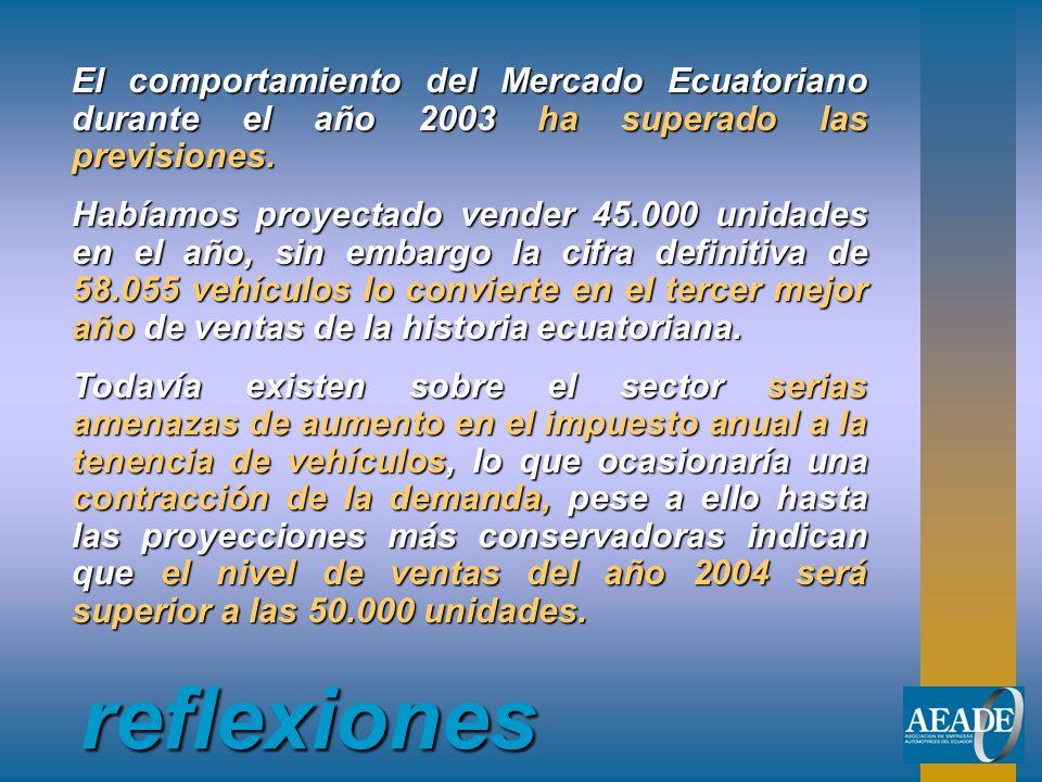El comportamiento del Mercado Ecuatoriano durante el año 2003 ha superado las previsiones.