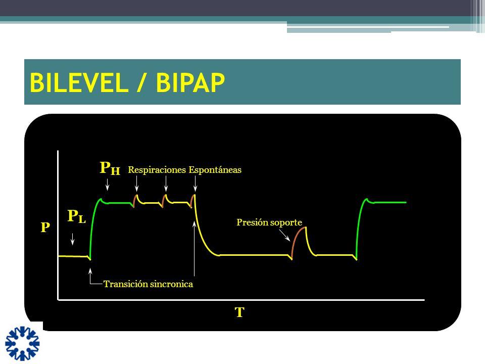 BILEVEL / BIPAP PH PL P T Respiraciones Espontáneas Presión soporte