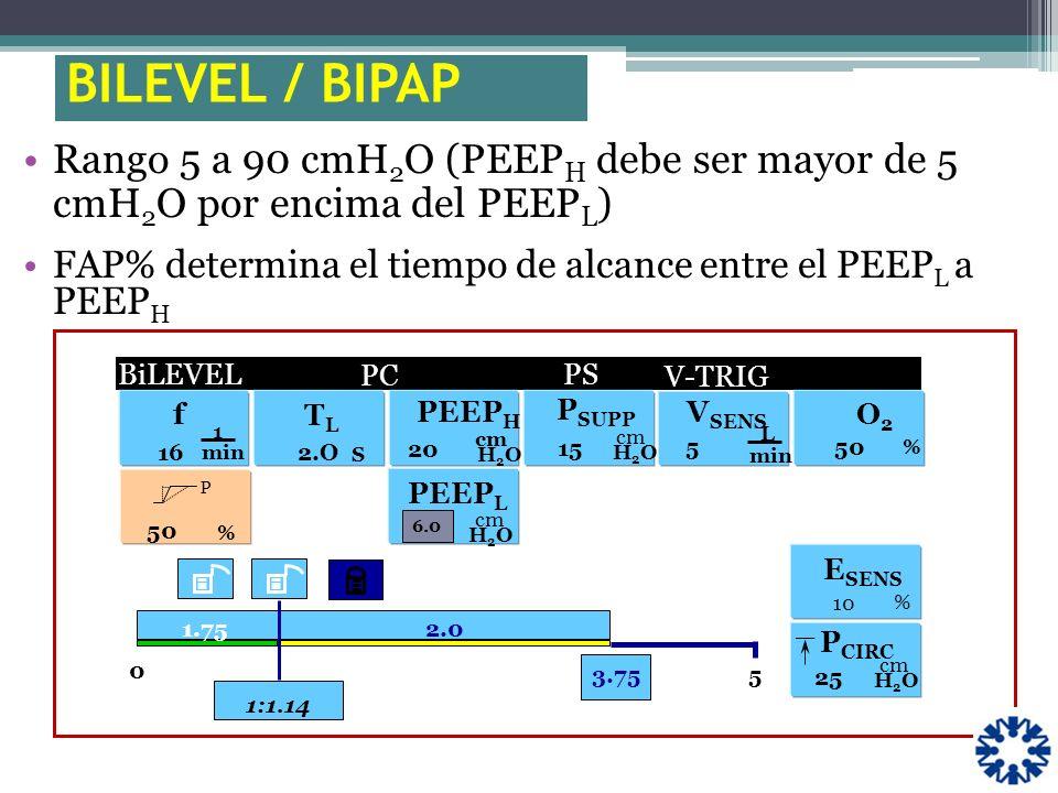 BILEVEL / BIPAP Rango 5 a 90 cmH2O (PEEPH debe ser mayor de 5 cmH2O por encima del PEEPL)